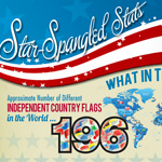 Star Spangled Infographic Thumbnail
