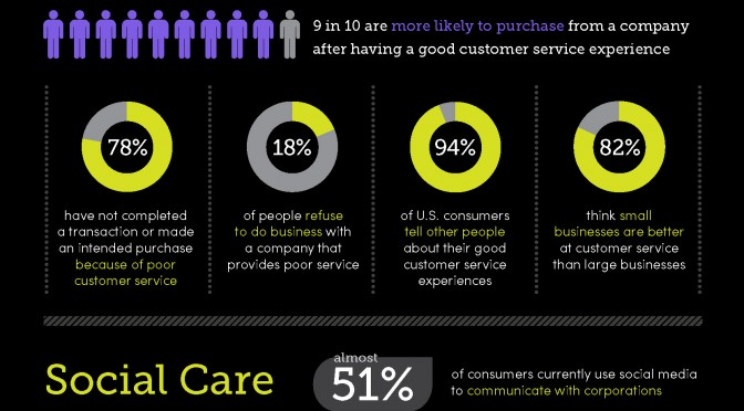 123Print Customer Service Infographic