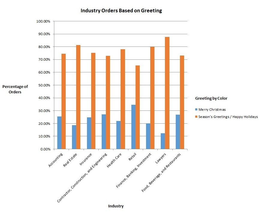 A colorful bar graph examining greeting card orders based on industry and holiday phrases.
