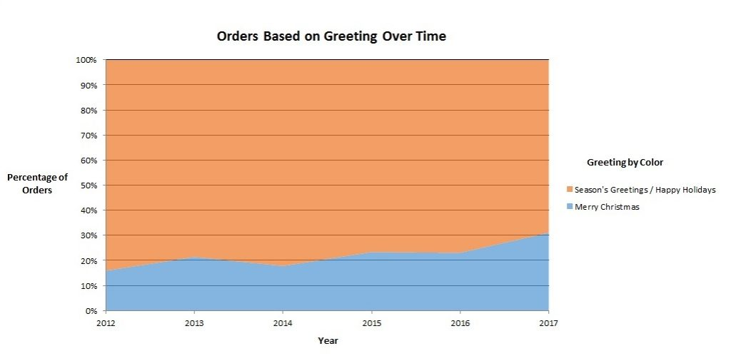 Colorful graph that examines holiday greeting card orders over time.